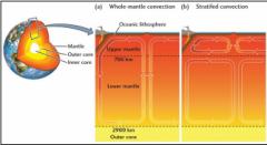 -c'est la force de la convection du manteau qui est responsable pour le mouvement des plaques tectoniques -par contre il y a 2 modèles du mvmt qui existe