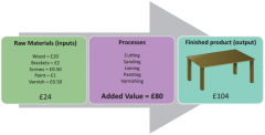 The difference between: Cost of raw materials & Selling Price
