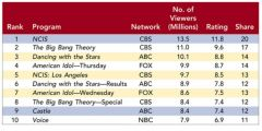 Figure 8-3 above shows the top ten prime-time broadcast TV shows during a recent May sweeps week. Advertisers like Sears use the Nielsen Television Ranking Index Report from Nielsen Media Research to identify the ratings of the top TV programs so ...
