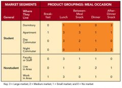 Figure 9-9 above shows the market-product grid for a Wendy's restaurant next to a large urban university campus. Operations and production synergies and efficiencies run __________.   -horizontally across the rows -vertically down the columns -bet...