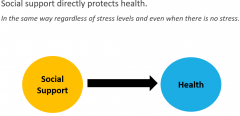 Social support directly protects health