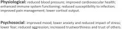 HAI reduces the impact of stress on health  Oxytocin