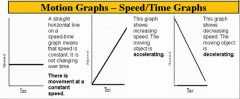 A straight horizontal line means that speed is constant. If the line is increasing, the moving object is accelerating. If the line is decreasing, it means the moving object is decelerating.