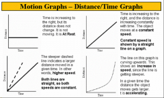 Time is increasing to the right, but its distance does not change, so it is at rest. The time and distance is  increasing constantly, so it moves at a constant speed.
