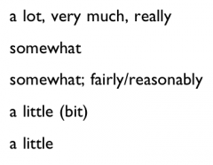 Location and translation of the following adverbs of degree