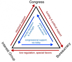 Comprises the policy-making relationship among the congressional committees, the bureaucracy, and interest groups