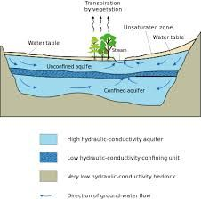 an underground formation that contains groundwater.