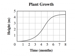 The graph below shows the growth of a plant over eight months.    During which of these time periods did the plant grow at the fastest rate?