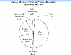 The graph below shows the major sources of energy used to produce electricity in the United States.										   Based on the graph, approximately what percent of electricity is produced by the process of heatingsteam to power a turbine?