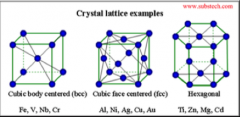 Cubic body centered (BCC)   Cubic face centered (FCC)   Hexagonal