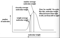 1. Number average molecular weight:   Mn = (total weight of all polymer molecules in sample)/(total number of polymer molecules in sample)      Mn - weight / molecules = NxMx/Nx      2. Weight average molecular weight:      Mw ...