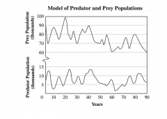 Which best predicts how the populations