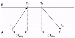 What is the formula for NTP offset?
