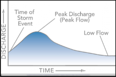 A ____________ is a graph showing the rate of flow (discharge) versus time past a specific point in a river, or other channel or conduit carrying flow.