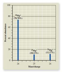 Analysis    Calculate RAM
