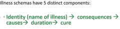 People's concepts of health/illness that influence how they react to symptoms & illness