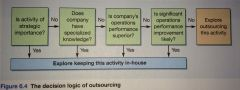 Vertical integration is a strategic decision. There are several effects of outsourcing on the operations performance objective, that companies companies need to consider.      1. Is the activity of strategic importance ?   2. Does compan...