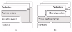 Runtime system Runs on top of OS and hardwareVirtual Machine MonitorIsolates applications from hardware layer, OS runs on top.