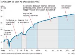 Esperanza de vida en España.