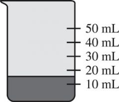 14.You take 20.0 mL of water from a graduated cylinder and add it to the beaker of water shown. What is the new volume of water in the beaker?   1.40. mL 2.35 mL 3.35.0 mL 4.25.0 mL