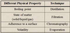 Separation of Mixtures – Mixtures can be separated based on different physical properties of the (COMPONENTS). Different Physical Property (Technique): (BOILING) Point (Distillation), State of Matter – Solid/Liquid/Gas (Filtration), Adherence to a Surface