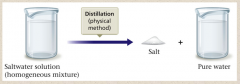 Separation of Mixtures – No (CHEMICAL) change occurs when salt water is distilled.