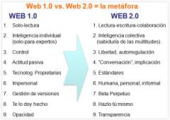 web 1.0 vs web 2.0 (s.f.) recuperado 31/05/2014 en http://www.cea.es/Herramientas/?tag=/que-es-la-web-20