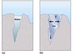 A type of mechanical weathering caused by frost and ice. It is caused by repeated freeze-thaw cycle of water in extreme climates. The rainwater goes through the small cracks in the rocks (joints) and as temperature cools down, the water freezes an...