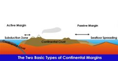 Active: An active continental margin is found on the leading edge of the continent where it is crashing into an oceanic plate. An example is the west coast of South America. Active margins are commonly the sites oftectonic activity: earthquakes...