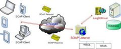 5) Soap (Simple Object Access Protocol)