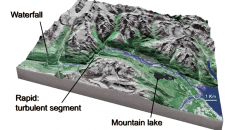 Landforms associated with the headwaters of mountain streams, including rapids and waterfalls.  Mountain streams begin in bedrock-dominated areas with relatively high relief and high elevation.