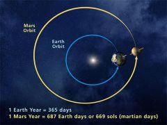 686.98 Earth days = 669.6 Mars days (Sols)
