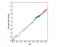 Which country in this 'best practices' graph of historical longevity corresponds to the red circles at the upper right? (taken from Sierra et al 2009)