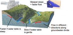 Water moves faster if there is a steeper slope to the water table compared to a more gentle slope, if we are comparing the same kind of material (same permeability)