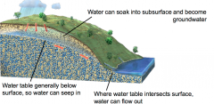 - Precipitation, snowmelt, and surface water can soak into subsurface and become groundwater  -Water table is generally below surface, providing unsaturated zone into which water can seep  -Where water table intersects surface, water can flow ...