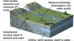 Geologist and hydrologist explore groundwater by collecting surface and subsurface data to investigate the depth, amount, and setting or groundwater, the direction in which groundwater flows, and the quality of the water.