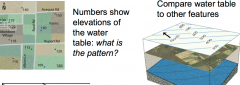 Numbers show elevations of the water table