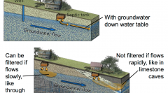 •Contamination largely moves with groundwater down the slope of the water table •Can be naturally filtered out with enough time: flows slowly and in contact with material like sand •Not filtered if flows rapidly through a rock...