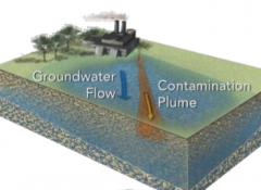 Contamination Plume