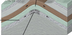 How do folded layers trap oil and gas?