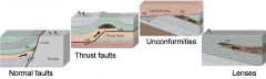 •There are many other ways to trap petroleum – need permeable rocks overlain or partly surrounded by impermeable ones •Normal fault: juxtaposes layers against impermeable granite (not very fractured) •Thrust fault: folds form a...