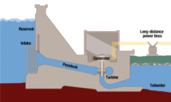 Hydroelectric energy: Typically an ___________ source of electricity but has many environmental problems and displaces people