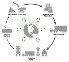 There is a basic life cycle that is followed by every single product in the world. It's called the basic product life cycle and it shows the journey of the product from its raw materials to its eventual reuse & recycle back into raw materials. ...