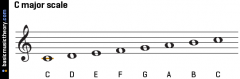 Major Scale Degrees 1-8