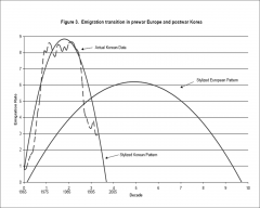 """Migration transition follows a characteristic trajectory, moving from low to high to low rates of out-migration, yielding an inverted U-shaped curve (the """"migration hump"""");   Traditionally this transition took 8 - 9 decades but Asian example..."""