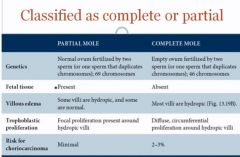 "Complete (2-3%); choriocarcinoma  (""A complete mole has the 'complete' risk of choriocarcinoma"")"