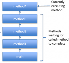 - Each method is a frame.  - Each frame holds storage for parameters and local variables of the method.