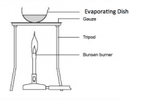 This separates the solute from the solvent. The solvent is evaporated and escapes into the air. The solute is left in the evaporating basin.