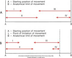 large-amplitude rhythmic oscillations performed up to limit of available motion, and stressed into tissue resistance