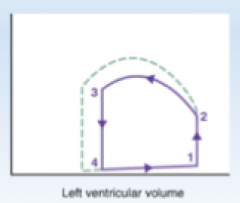 The dashed lines represent changes in stroke volume brought on by what effect? (Left vent. pressure on Y axis)